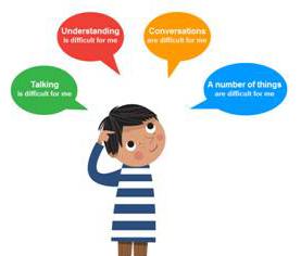 Speech, Language and Communication needs (SLCN)